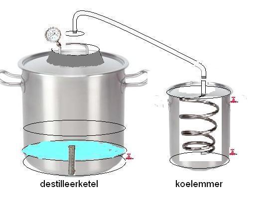 Zelf distilleerketel maken